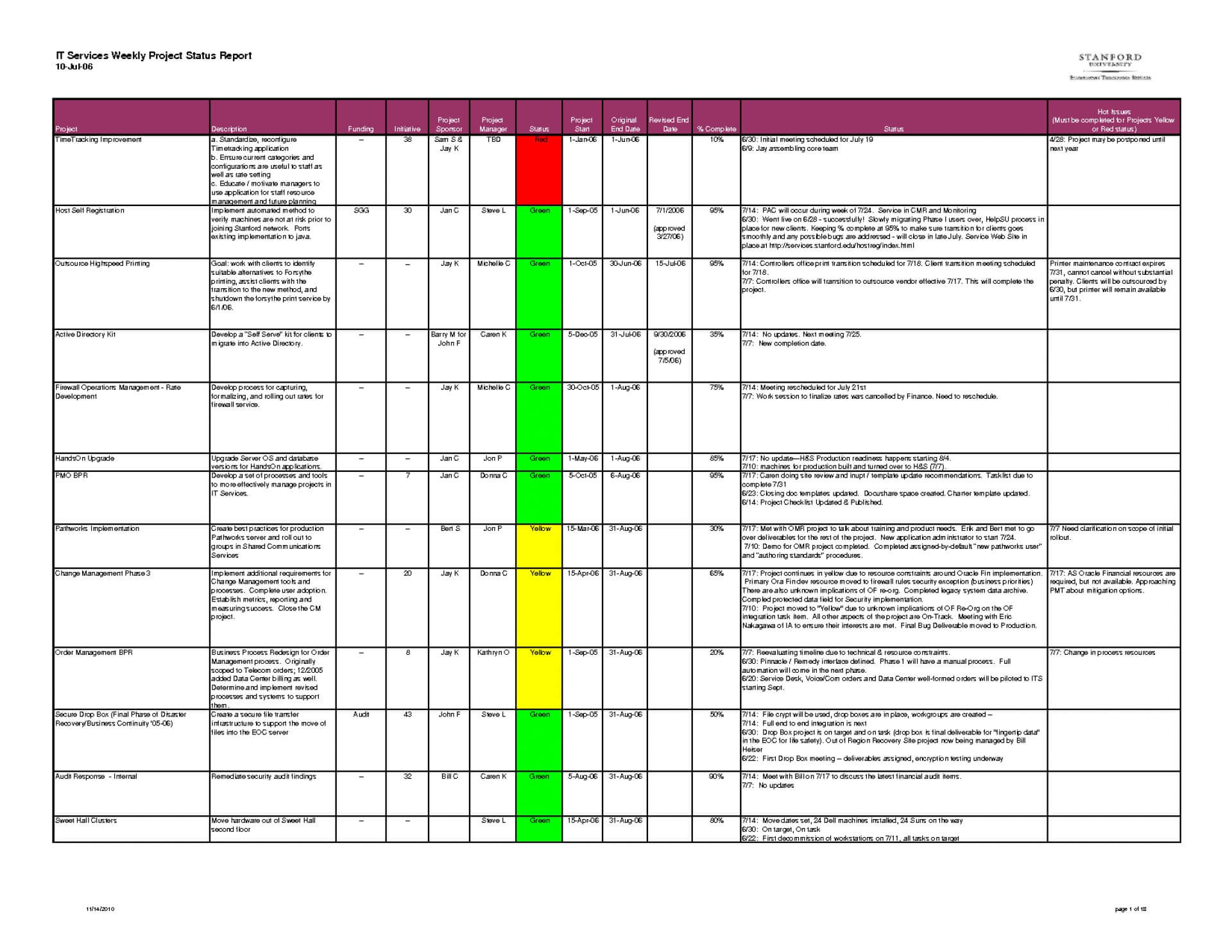 038 Weekly Status Report Template Excel Ideas How To Write Intended For Testing Weekly Status Report Template