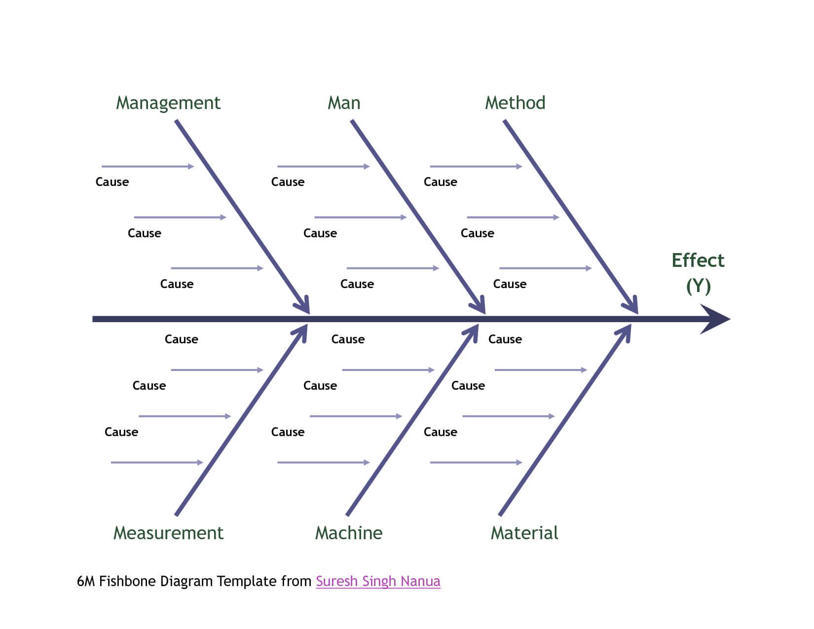 044 Template Ideas Fishbone Diagram Ipbxi231 Unforgettable Within Blank Fishbone Diagram Template Word