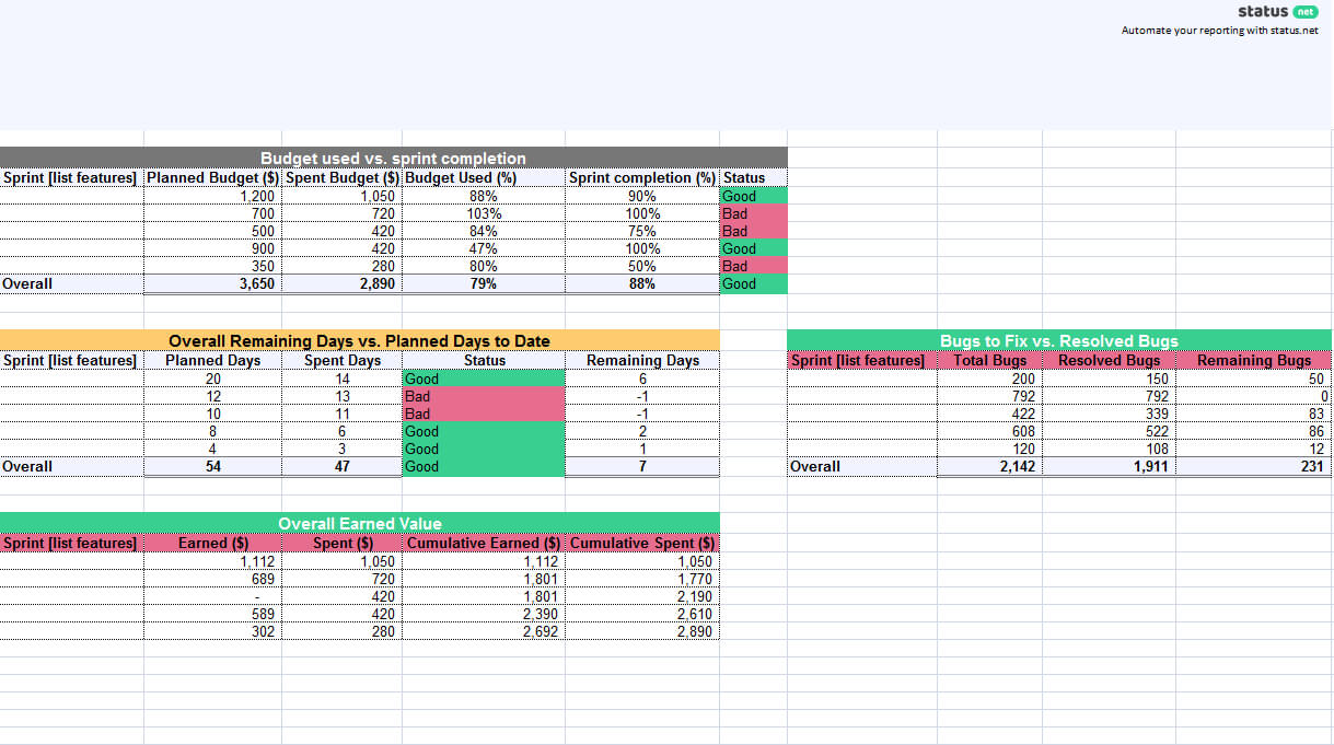 1 Must Have Agile Status Report Template | Free Download Within Agile Status Report Template