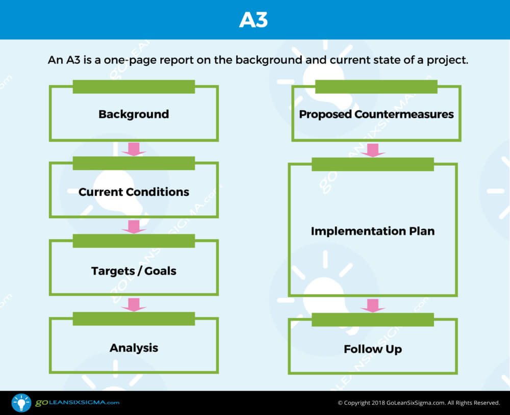 A3 - Template & Example With Dmaic Report Template