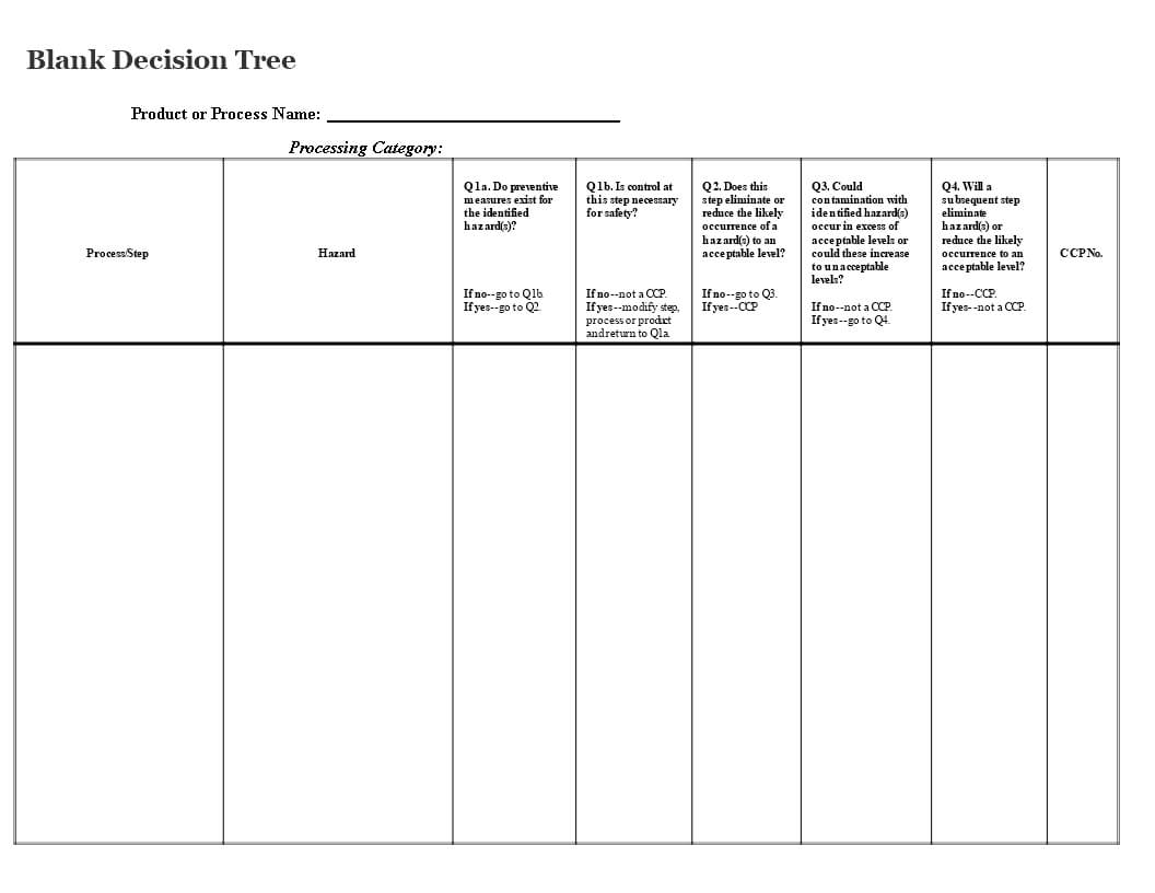 Blank Decision Tree | Templates At Allbusinesstemplates In Blank Decision Tree Template