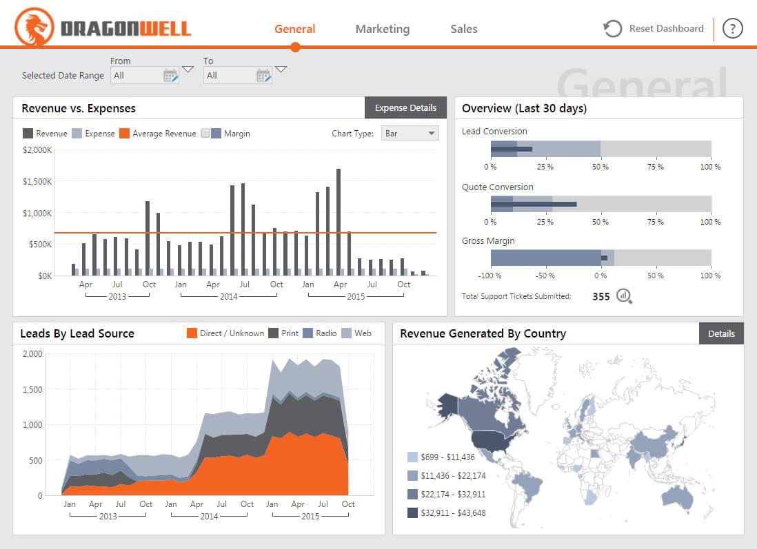 Dashboard & Reporting Samples – Dundas Bi – Dundas Data Within Market Intelligence Report Template