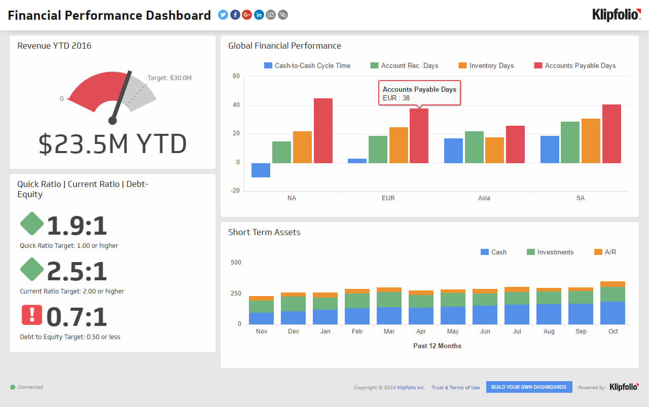 Financial Performance | Executive Dashboard Examples - Klipfolio For Financial Reporting Dashboard Template