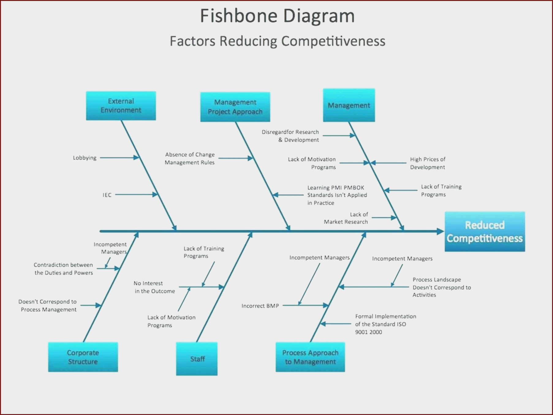 Fishbone Ishikawa Diagram Template At Manuals Library For Ishikawa Diagram Template Word