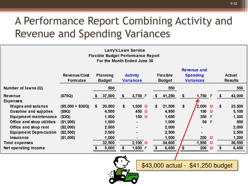 Flexible Budgets And Performance Analysis - Ppt Download With Regard To Flexible Budget Performance Report Template