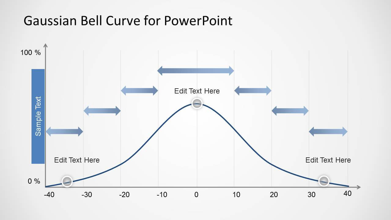 Gaussian Bell Curve Template For Powerpoint Inside Powerpoint Bell Curve Template
