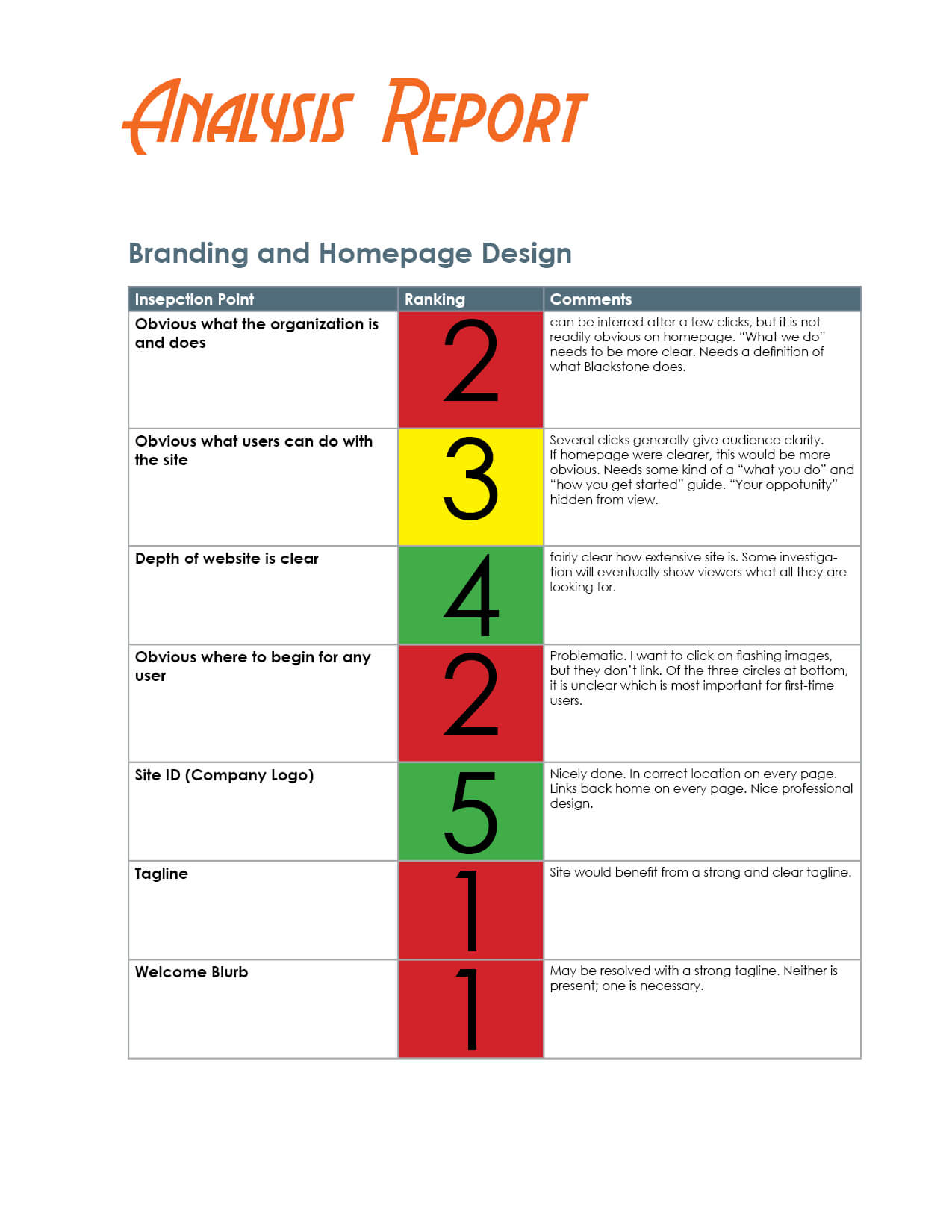 How To Evaluate A Website – The Visual Communication Guy With Regard To Website Evaluation Report Template