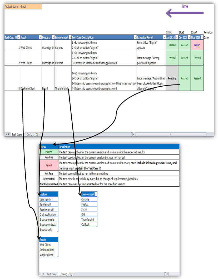 Looking For An Excellent Example Of Using A Spreadsheet For Throughout Software Test Report Template Xls