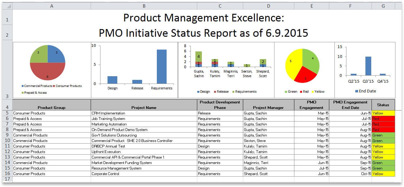 Oracle Accelerate For It Portfolio Management With Oracle In Portfolio Management Reporting Templates