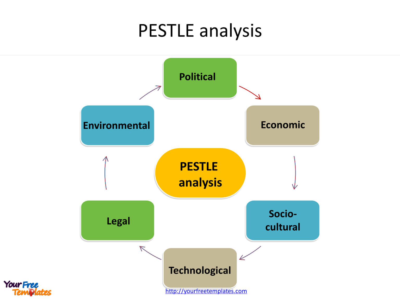 Pest Analysis Template - Free Powerpoint Templates Regarding Pestel Analysis Template Word
