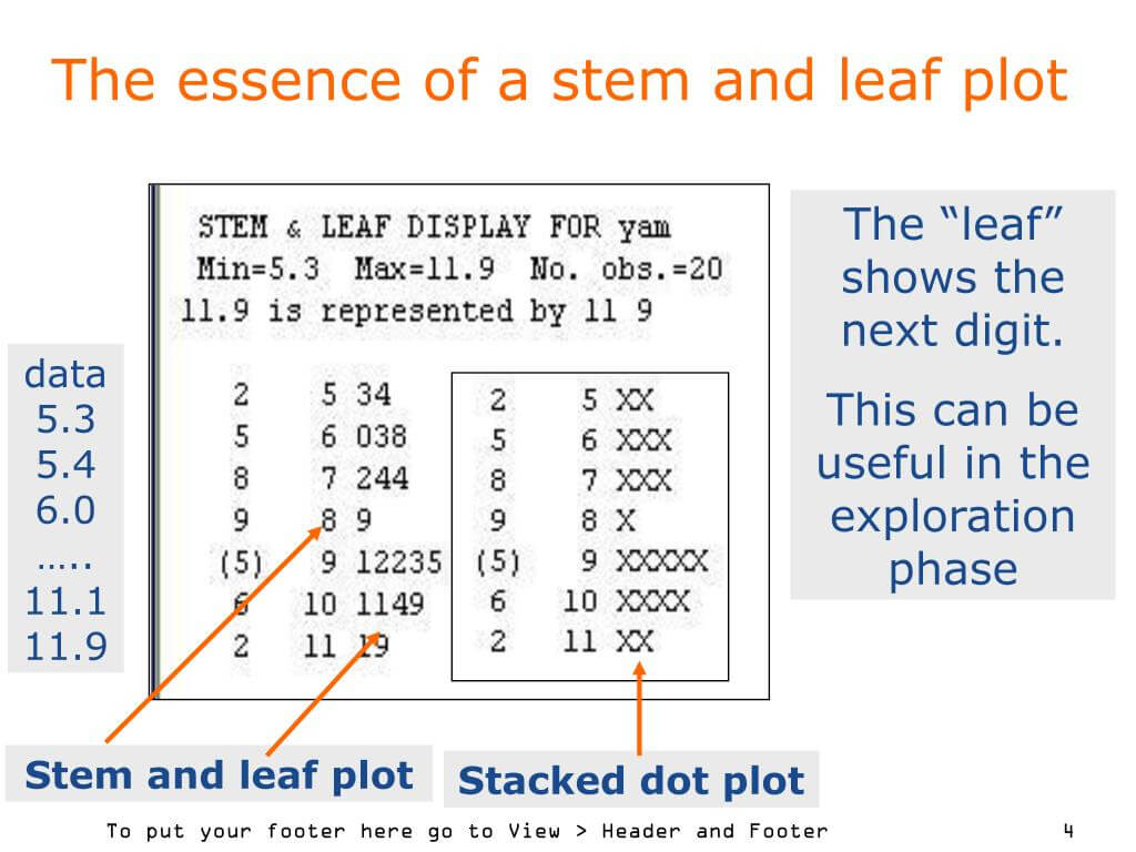 Ppt - Exploratory Data Analysis (Eda) In The Data Analysis Regarding Blank Stem And Leaf Plot Template