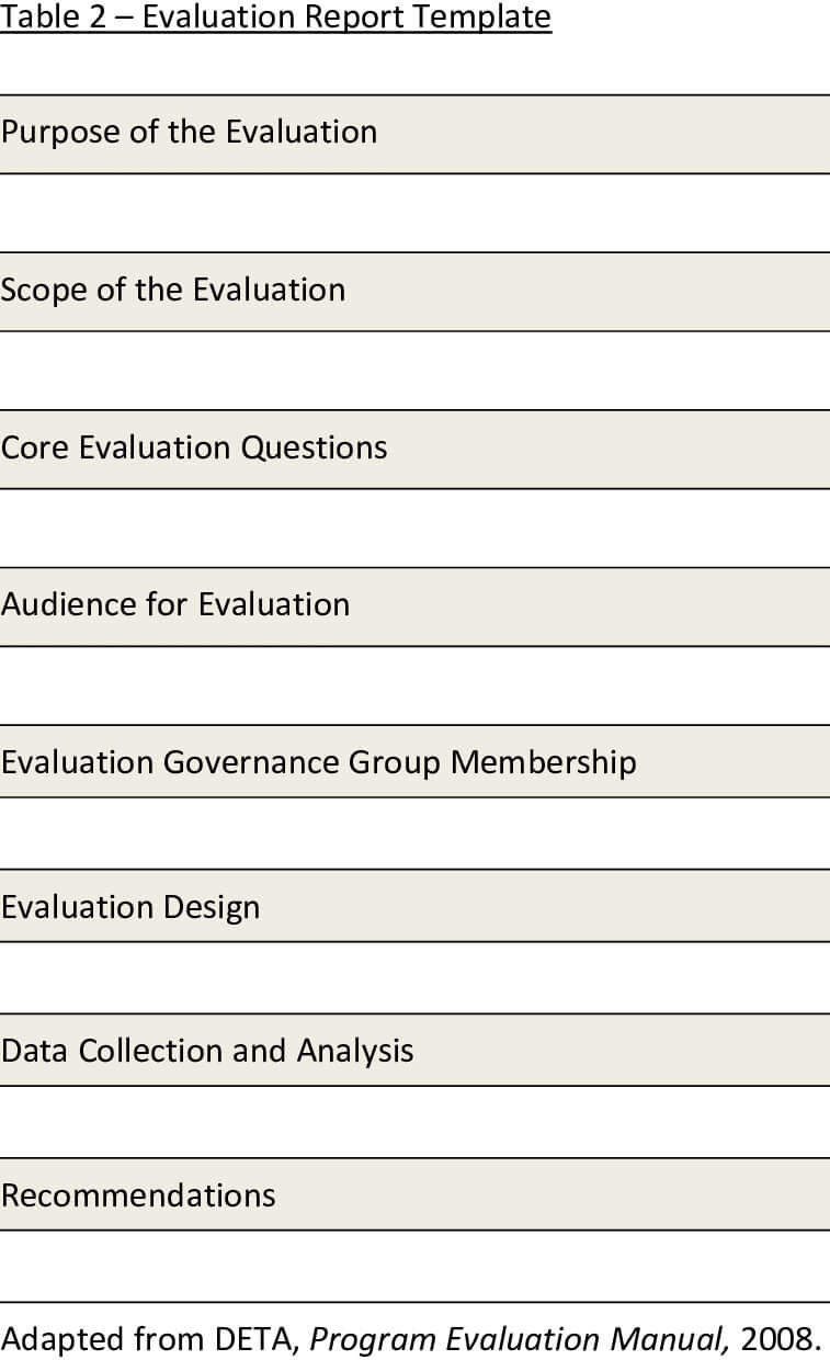 Presents A Template For The Evaluation Report. The Report With Website Evaluation Report Template