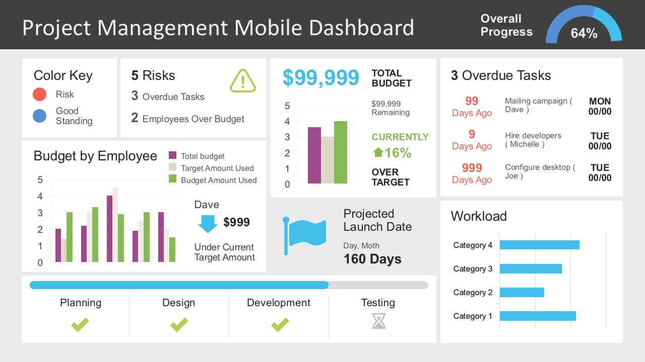 Project Management Dashboard Powerpoint Template With Project Dashboard Template Powerpoint Free
