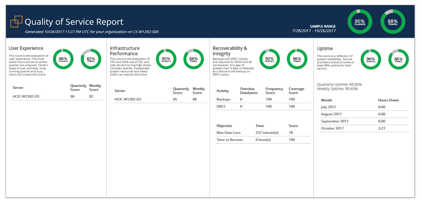 Relativity & Sql Server - A Free Built In Health Check - Sql For Sql Server Health Check Report Template