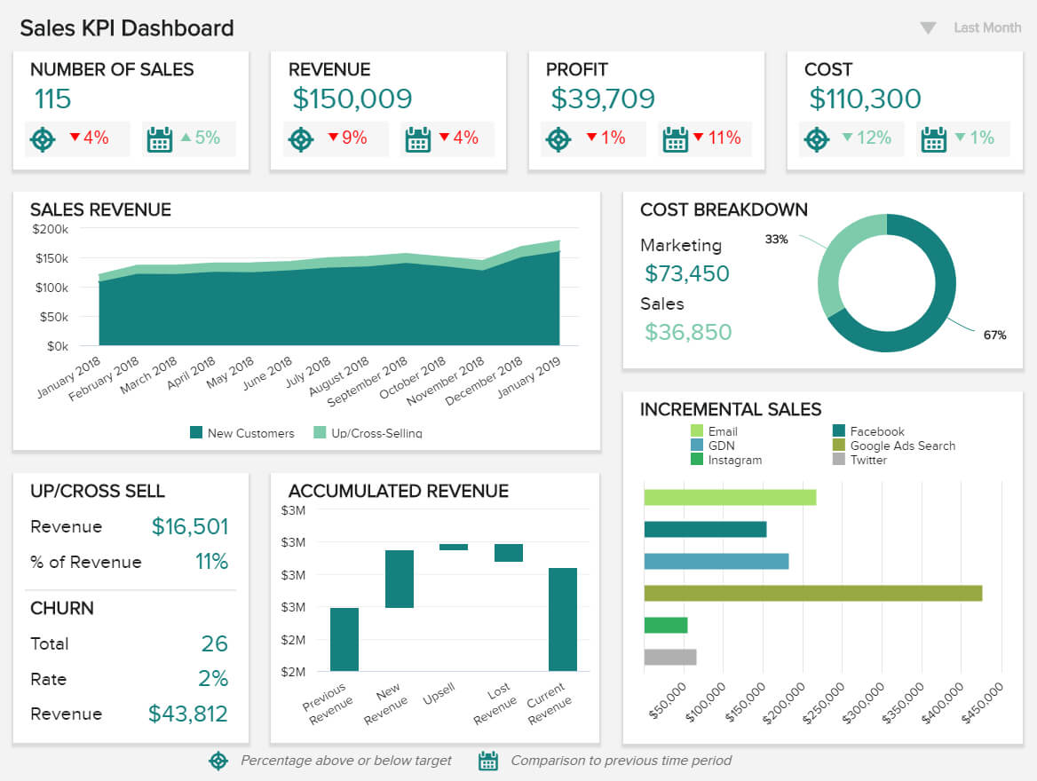 Sales Report Examples & Templates For Daily, Weekly, Monthly With Sales Management Report Template