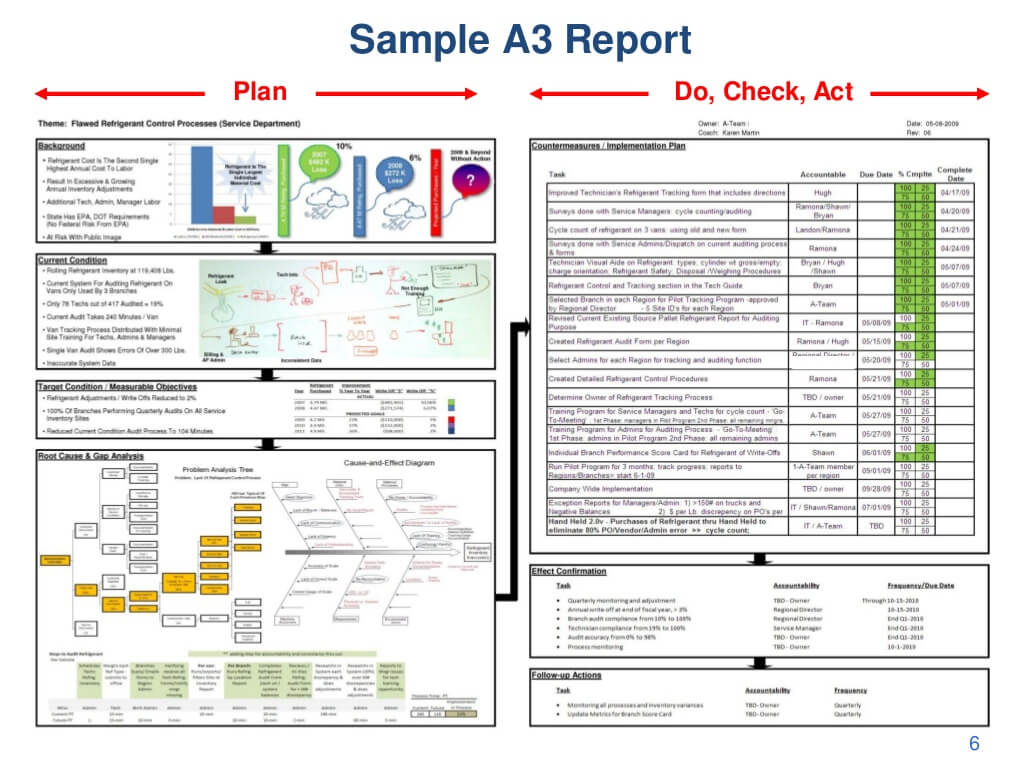 Sample A3 Report Plan Do, With A3 Report Template