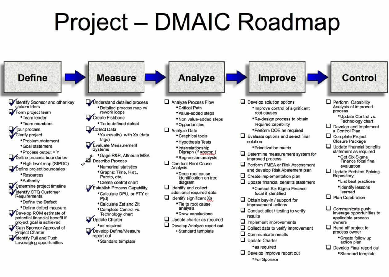 Six Sigma/dmaic Projects In Clarity | Clarity Ppm For Dmaic Report Template