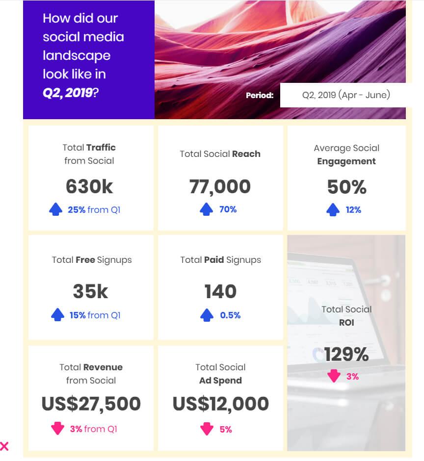 Social Media Marketing: How To Create Impactful Reports With Social Media Marketing Report Template