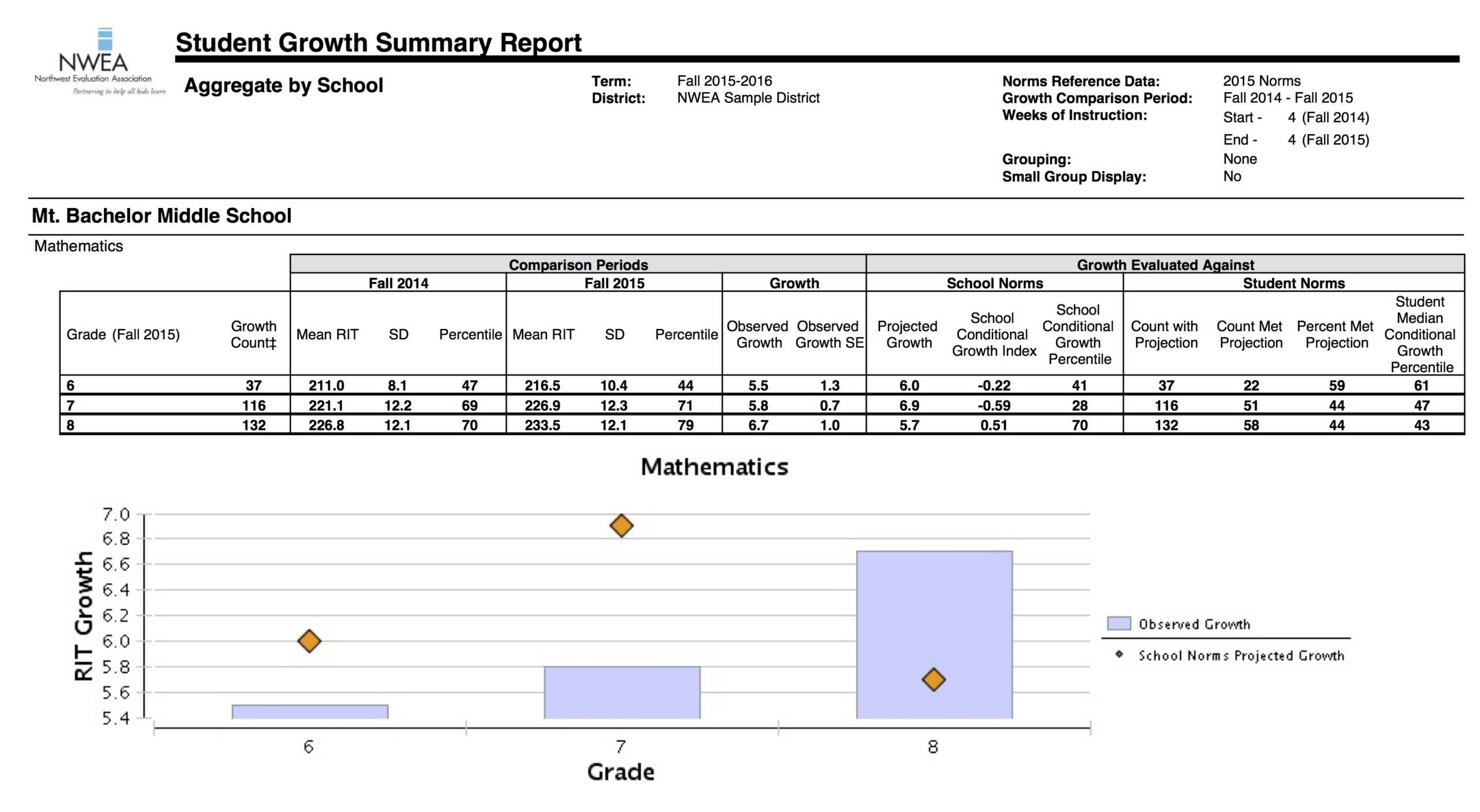 Student Grade Report Template ] - Report Card Template 29 Inside Student Grade Report Template