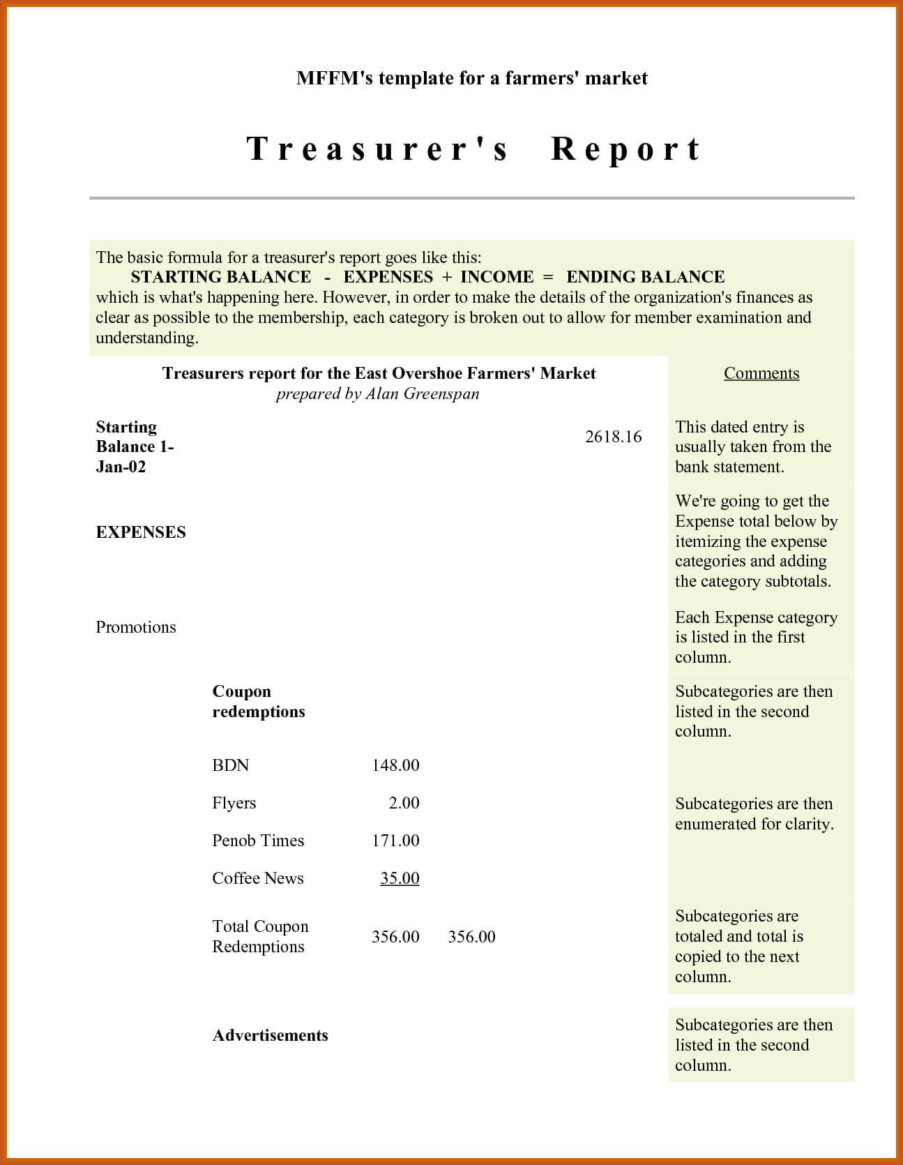 Treasurer Report Template – Business Form Letter Template With Regard To Treasurer Report Template