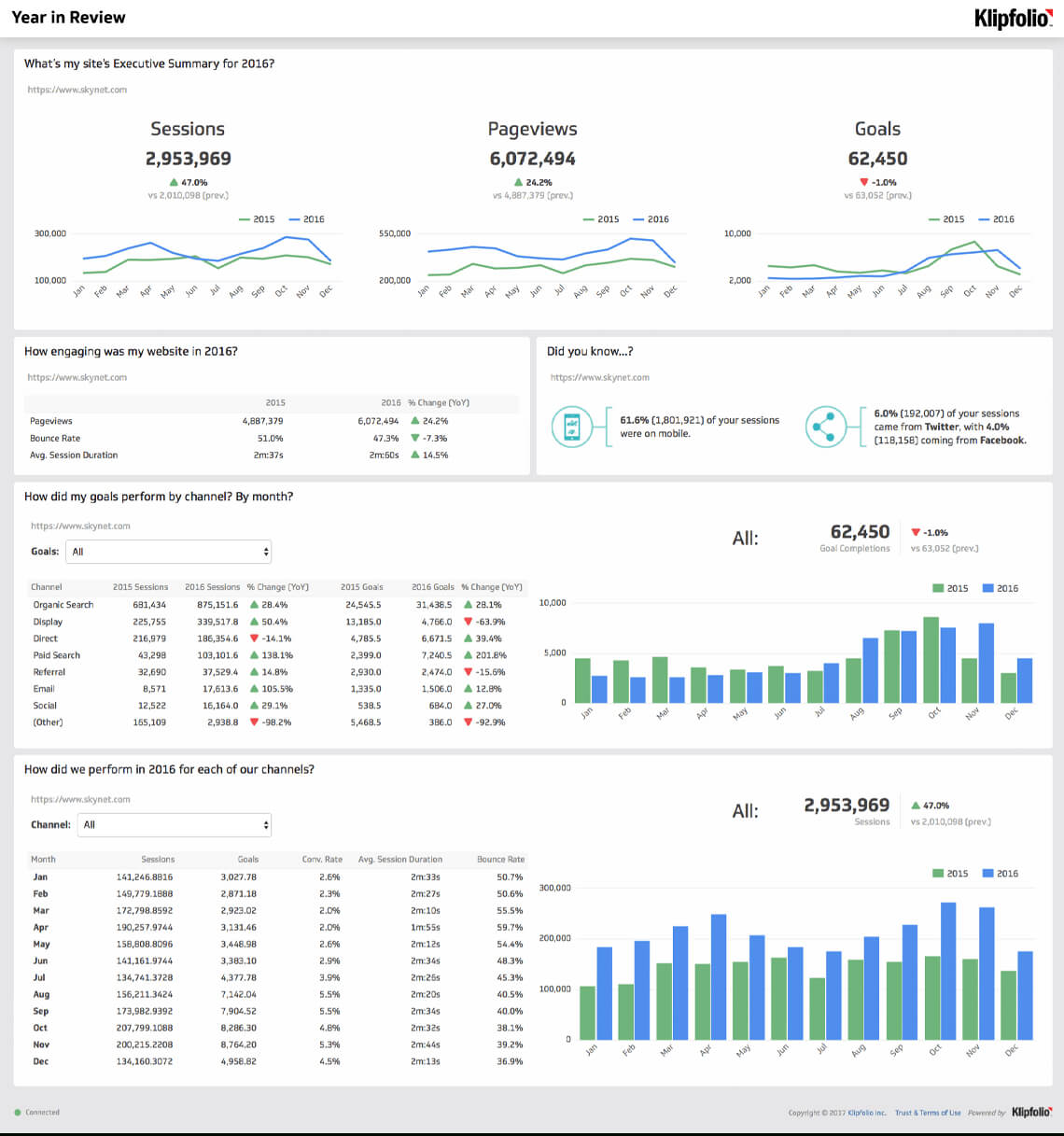 Website Analytics Dashboard And Report | Free Templates Within Website Traffic Report Template