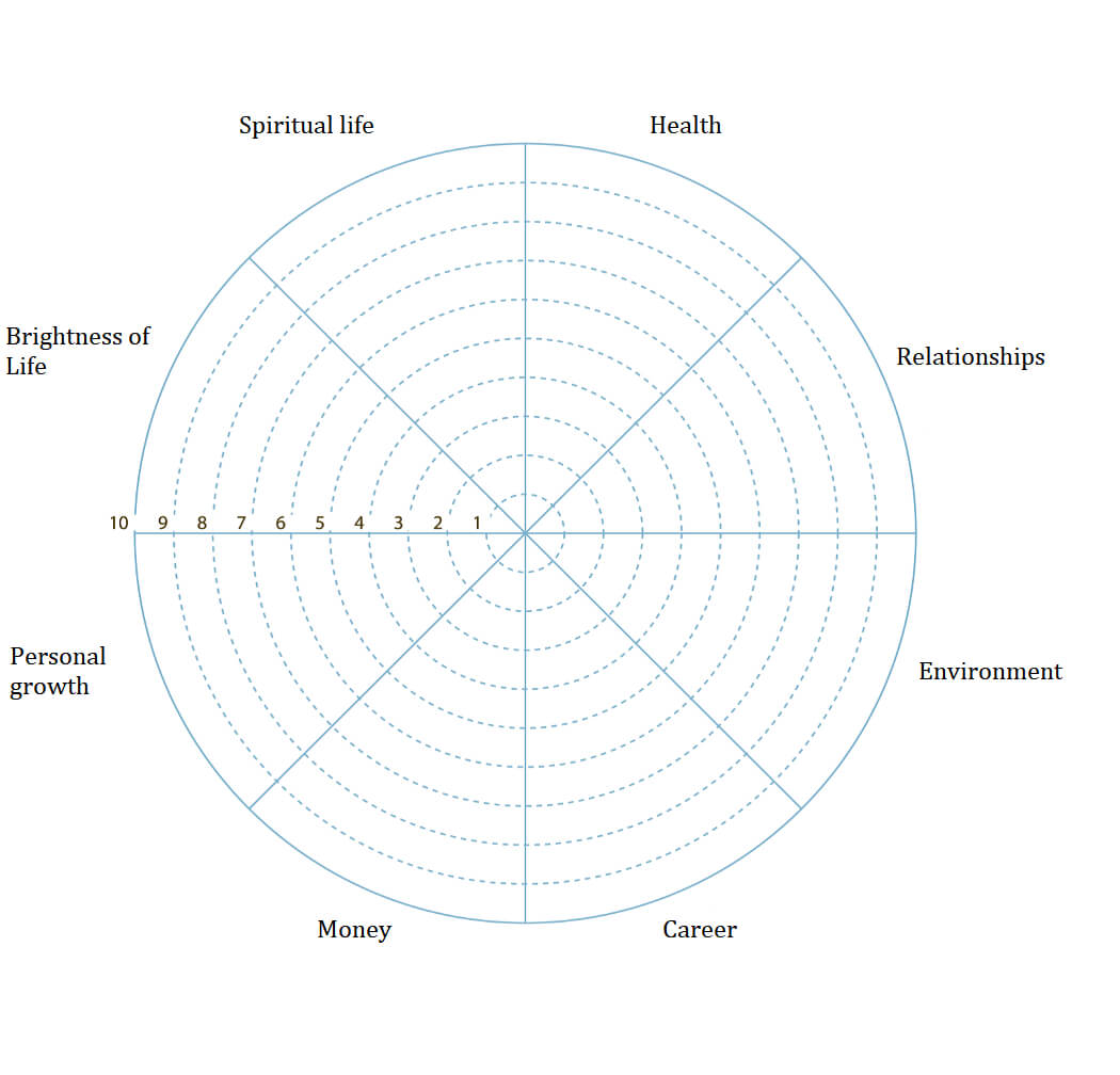 Wheel Of Life. A Self Assessment Tool To Find Out What Is Inside Wheel Of Life Template Blank